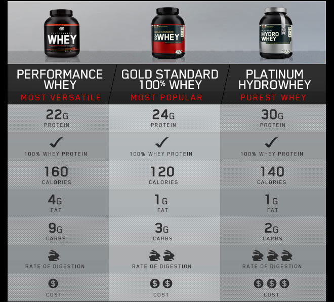 performance whey table